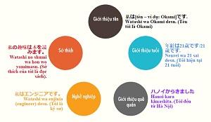 Những câu trả lời hay khi phỏng vấn đi Nhật: Chắc chắn đỗ