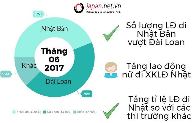 Số lượng lao động xuất cảnh Nhật Bản vượt Đài Loan trong năm nay 2017?
