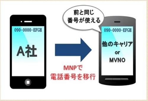 5 bước chuyển mạng điện thoại đơn giản tại Nhật Bản