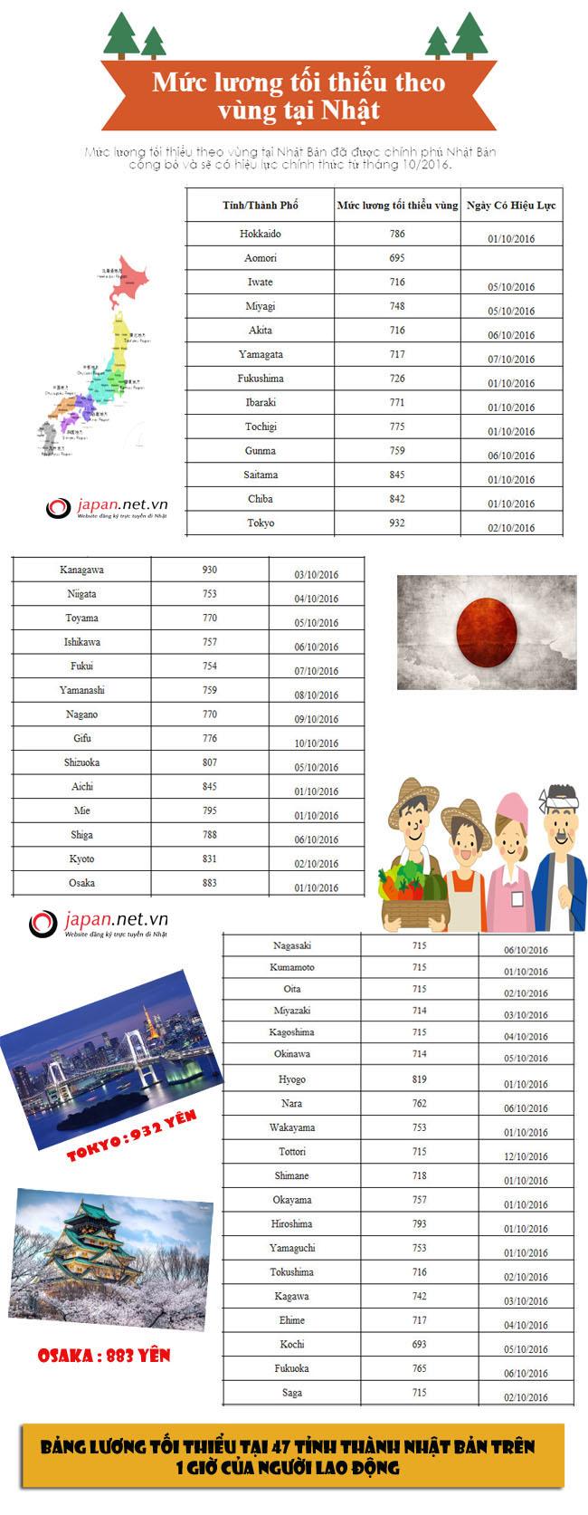6 bước chọn đúng công ty uy tín xuất khẩu lao động Nhật Bản
