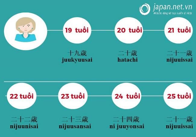 Mách bạn cách giới thiệu bản thân bằng tiếng Nhật 7