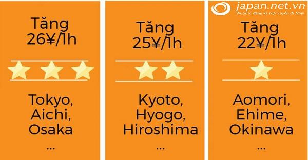 Sẽ tăng mức lương cơ bản theo vùng ở Nhật trong năm nay