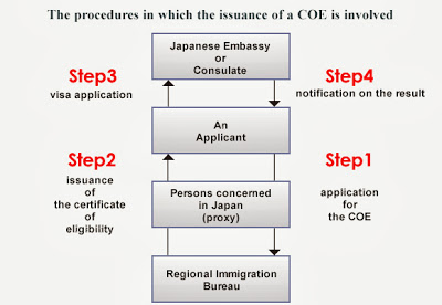 COE - Giấy chứng nhận tư cách lưu trú ở Nhật Bản