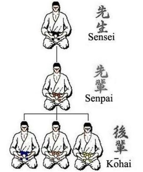 Senpai là gì? Phân biệt Senpai, Kohai và Sensei khi đi XKLĐ Nhật