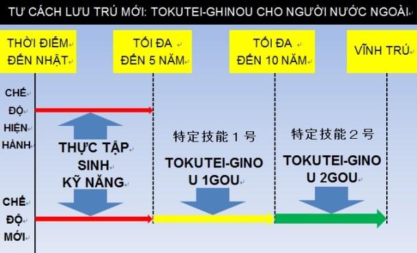 Nhật Bản chính thức hoàn thiện 2 visa mới - Kỹ năng đặc định Tokutei -  Japan.net.vn