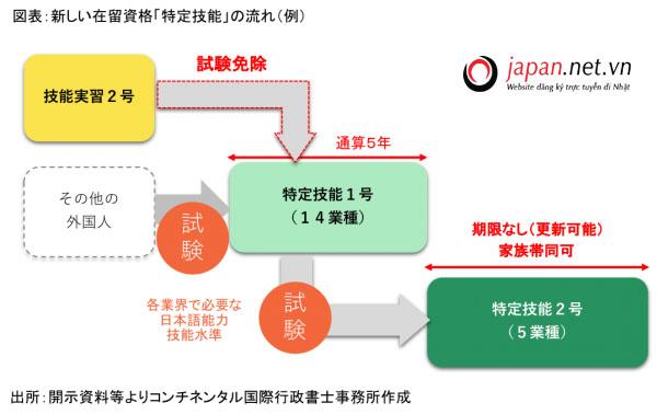 Sự khác nhau giữa visa kỹ năng đặc định và visa thực tập sinh Nhật Bản