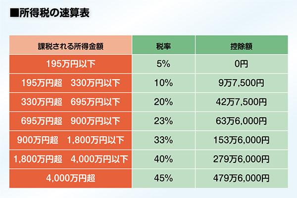 Hướng dẫn TTS xem bảng lương khi làm việc tại Nhật Bản chi tiết